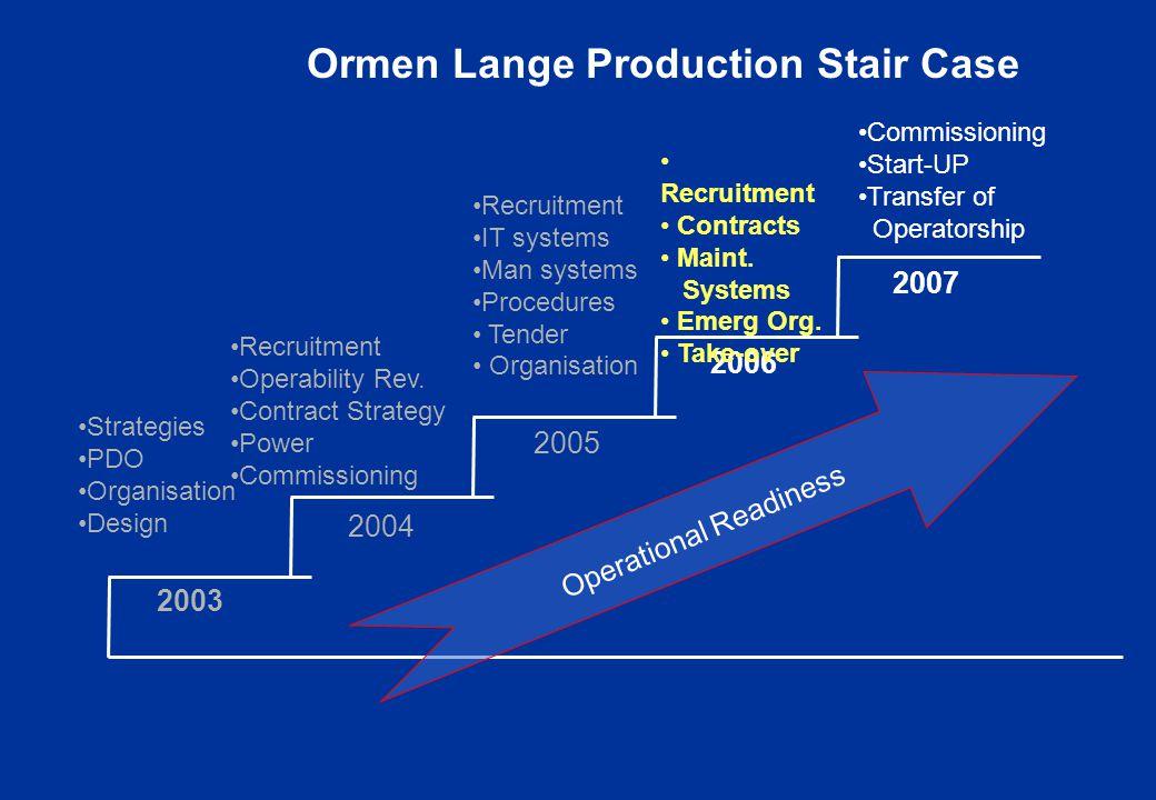 2003 2004 2005 2006 Ormen Lange Production Stair Case 2007 Strategies PDO Organisation Design Recruitment Operability Rev.