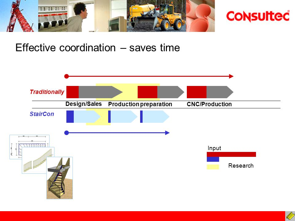 CNC/ProductionProduction preparation Effective coordination – saves time Design/Sales StairCon Traditionally Input Research