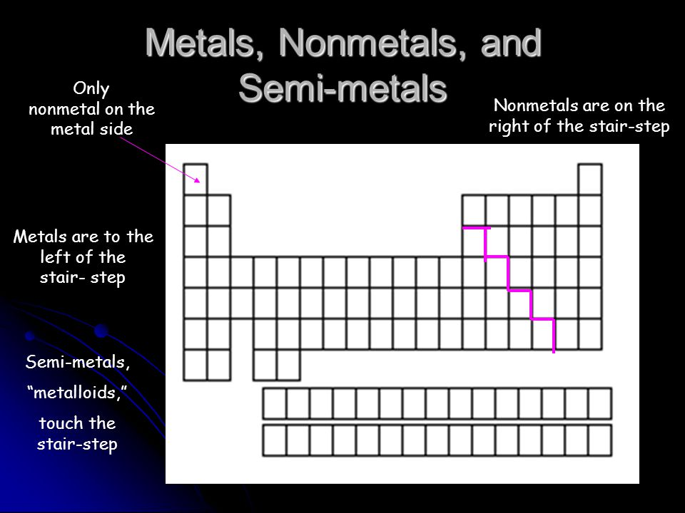 Metals, Nonmetals, and Semi-metals Metals are to the left of the stair- step Only nonmetal on the metal side Nonmetals are on the right of the stair-step Semi-metals, metalloids, touch the stair-step