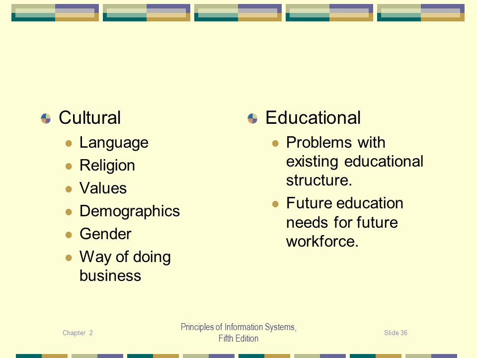 Chapter 2Slide 36 Principles of Information Systems, Fifth Edition Cultural Language Religion Values Demographics Gender Way of doing business Educational Problems with existing educational structure.