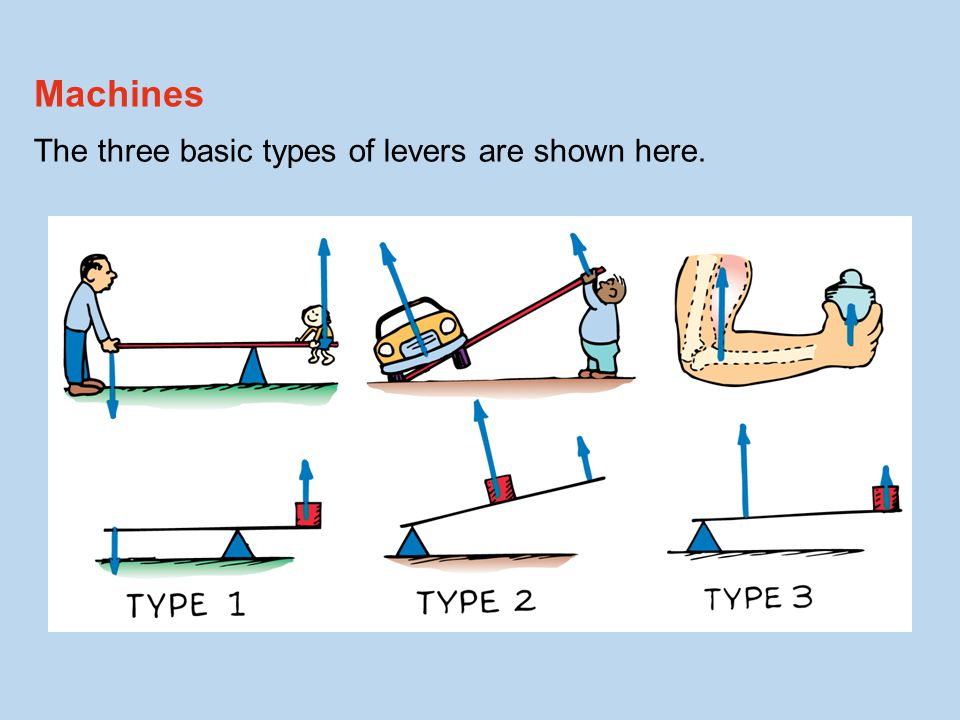 The three basic types of levers are shown here. Machines