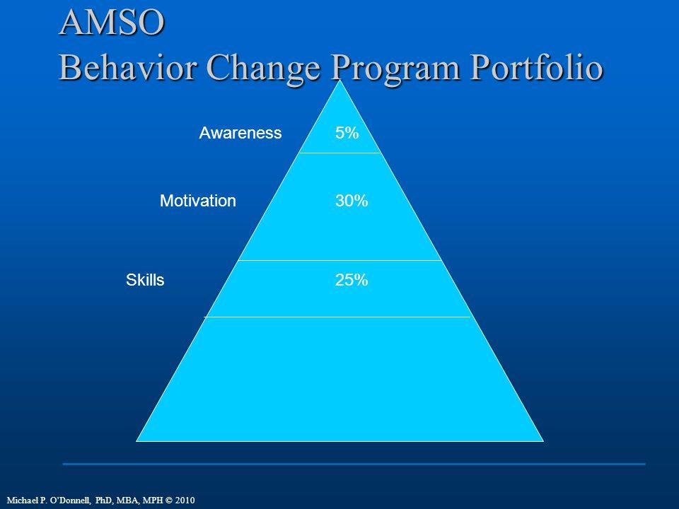 AMSO Behavior Change Program Portfolio Awareness Motivation Skills 5% 30% 25% Michael P.