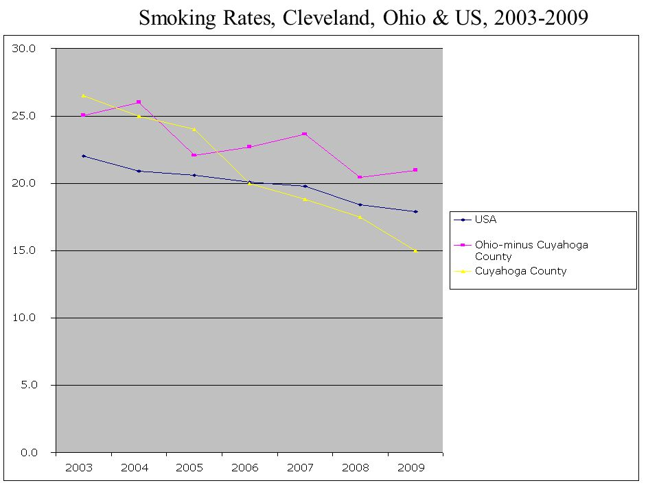 Michael P. O'Donnell, PhD, MBA, MPH © 2010 Smoking Rates, Cleveland, Ohio & US, 2003-2009