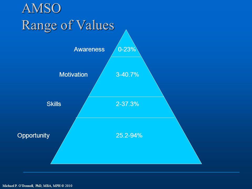 AMSO Range of Values Awareness Motivation Skills Opportunity 0-23% 3-40.7% 2-37.3% 25.2-94% Michael P.