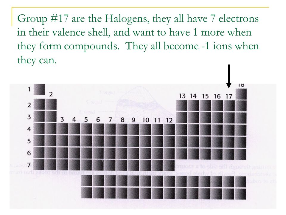 Group #17 are the Halogens, they all have 7 electrons in their valence shell, and want to have 1 more when they form compounds.