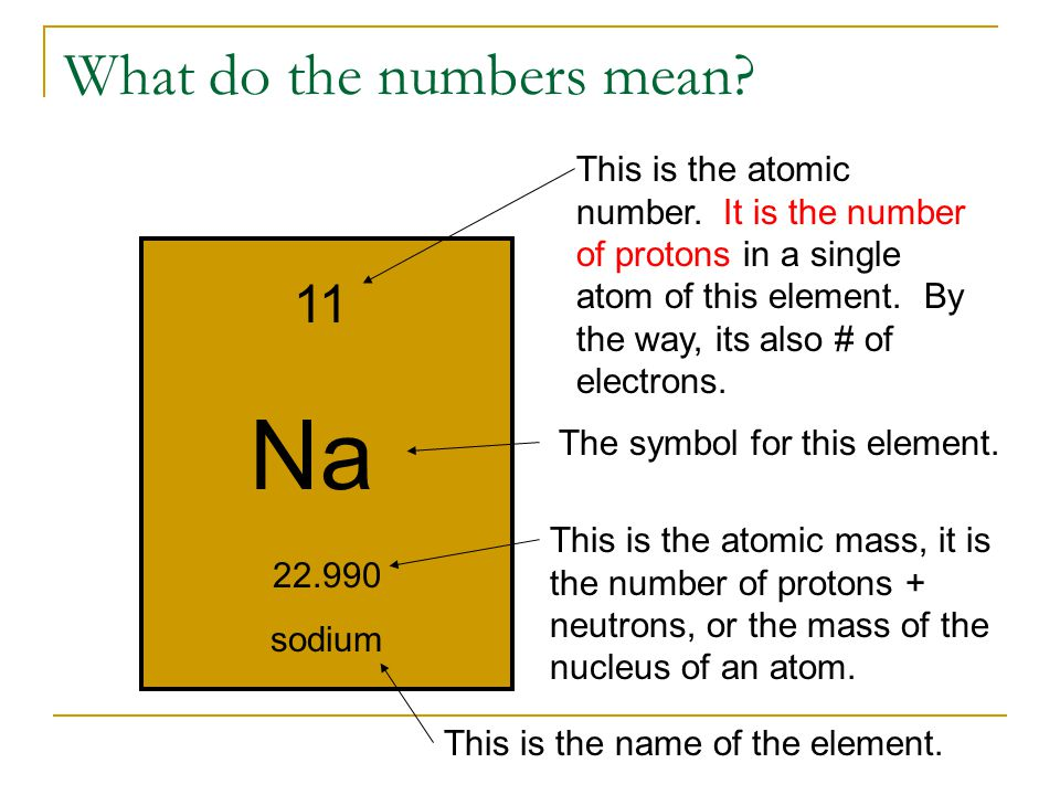 What do the numbers mean. Na 11 22.990 sodium This is the atomic number.