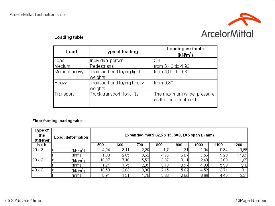 ArcelorMittal Technotron s.r.o. 7.5.2015Date / time10Page Number