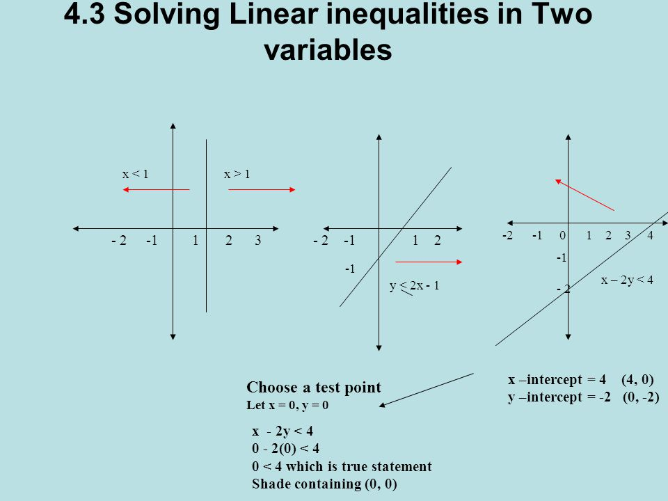 4.3 Solving Linear inequalities in Two variables - 2 -1 1 2 3- 2 -1 1 2 -2 -1 0 1 2 3 4 x 1 y < 2x - 1 x – 2y < 4 - 2 x –intercept = 4 (4, 0) y –intercept = -2 (0, -2) x - 2y < 4 0 - 2(0) < 4 0 < 4 which is true statement Shade containing (0, 0) Choose a test point Let x = 0, y = 0