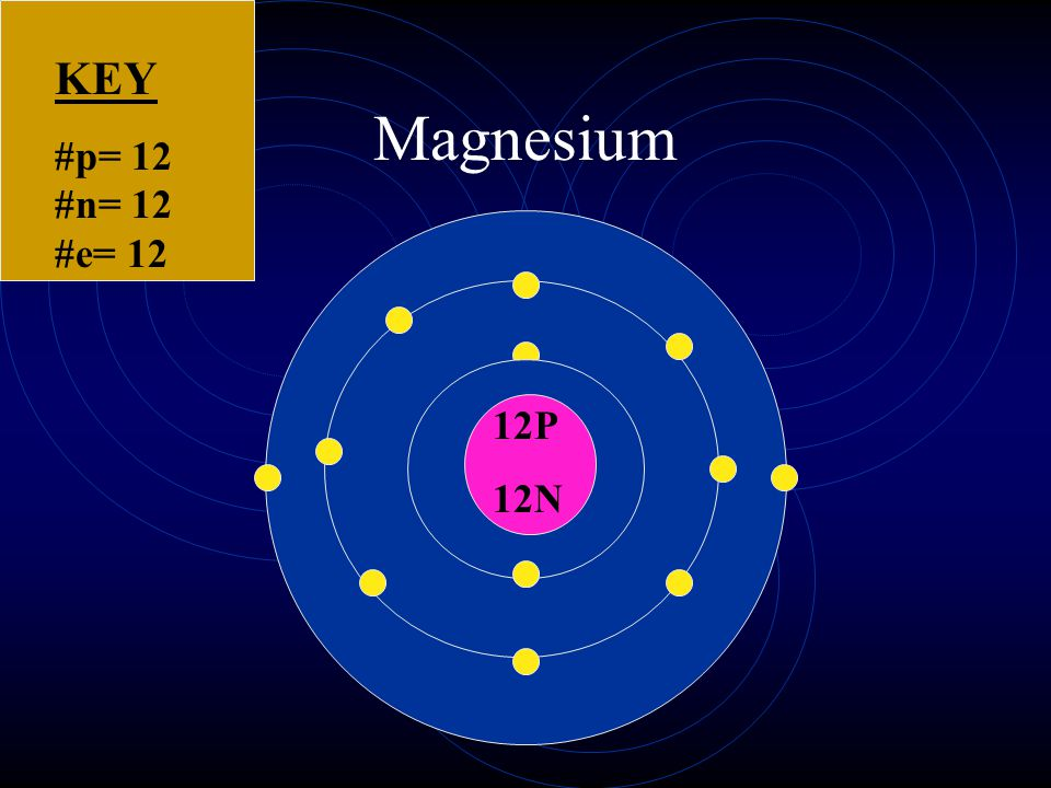 Make a Bohr model of Magnesium. Don't forget to make a key.