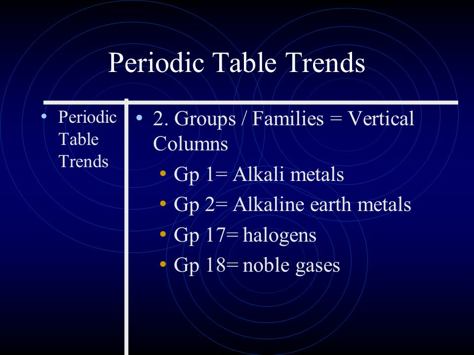 Periodic Table Trends 1. Atomic number increases left to right, top to bottom