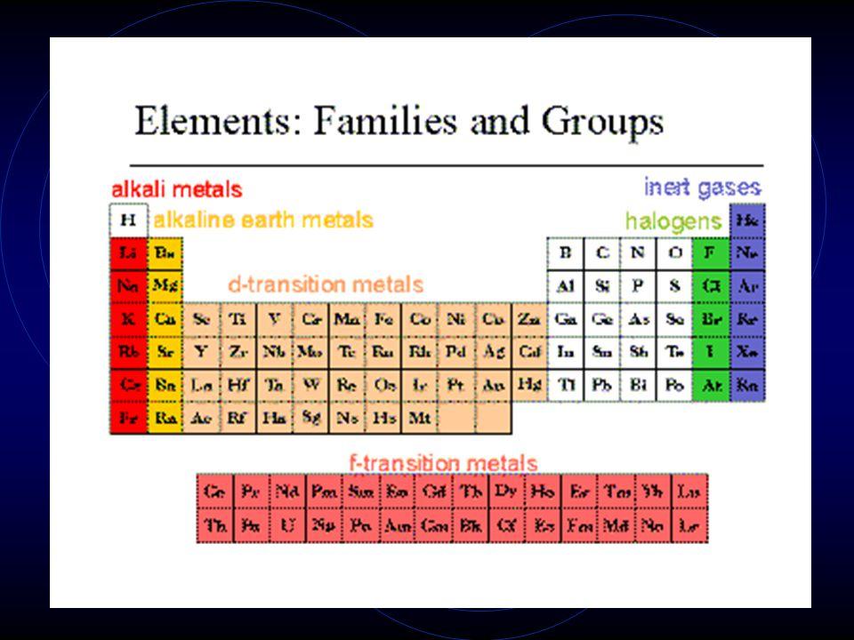 Periodic Table Trends 2. Groups / Families = Vertical Columns Gp 1= Alkali metals Gp 2= Alkaline earth metals Gp 17= halogens Gp 18= noble gases