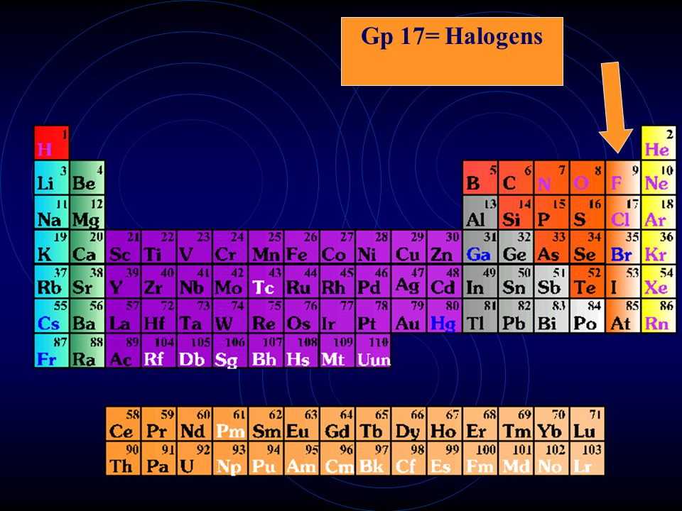 Group 2= Alkaline Earth Metals