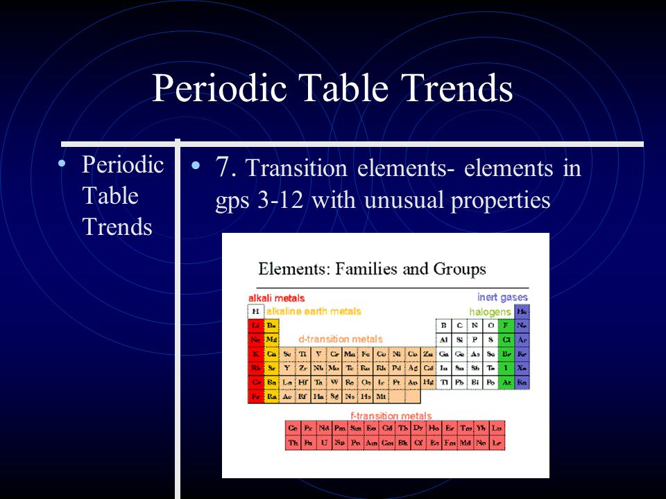 Periodic Table Trends 6. Non- Metals A. dull B. poor conductors C.