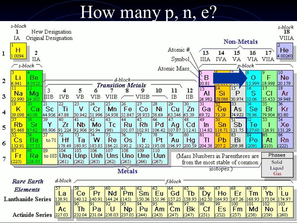 Periodic Table Trends 7. Transition elements- elements in gps 3-12 with unusual properties