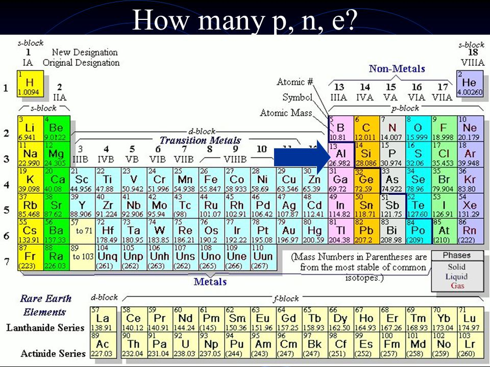 Describe the locations of the elements Ex: Neon is a non-metal located in period 2, gp 18 (noble gases) Sodium A metal located in period 3, gp 1, the Nickel A transition metal located in period 4, gp 10 Fluorine A non-metal in period 2, grp 17 (halogens)