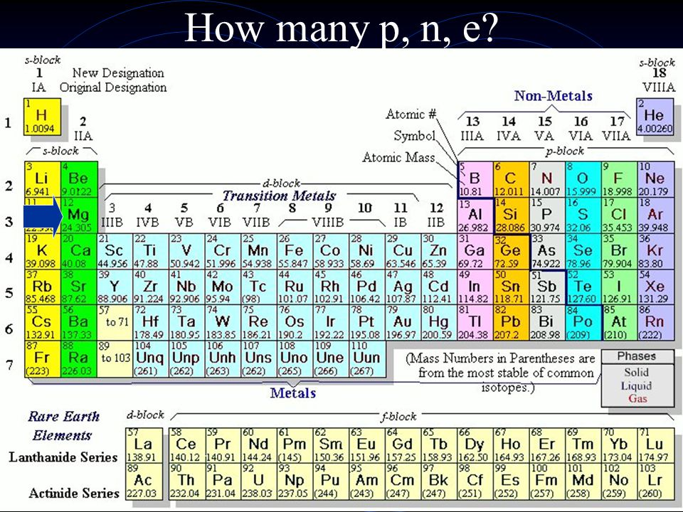 Describe the locations of the elements Ex: Neon is a non-metal located in period 2, gp 18 (noble gases) Aluminum A metalloid in period 3, group 13 Hydrogen A non-metal located in period 1, gp 1