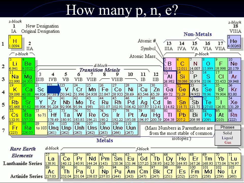 Do you know your elements yet?? As Zn F Na Si P
