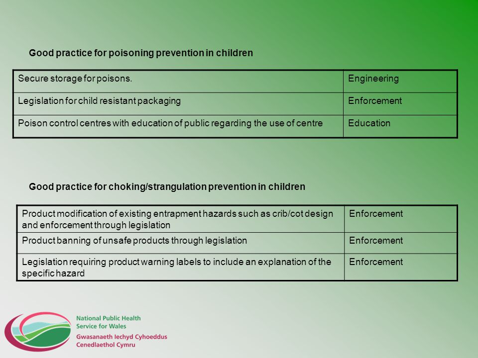 Good practice for poisoning prevention in children Good practice for choking/strangulation prevention in children Secure storage for poisons.Engineeri