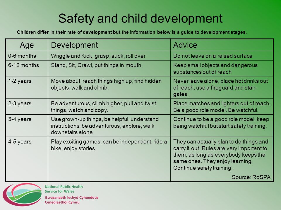 Safety and child development Children differ in their rate of development but the information below is a guide to development stages. AgeDevelopmentAd