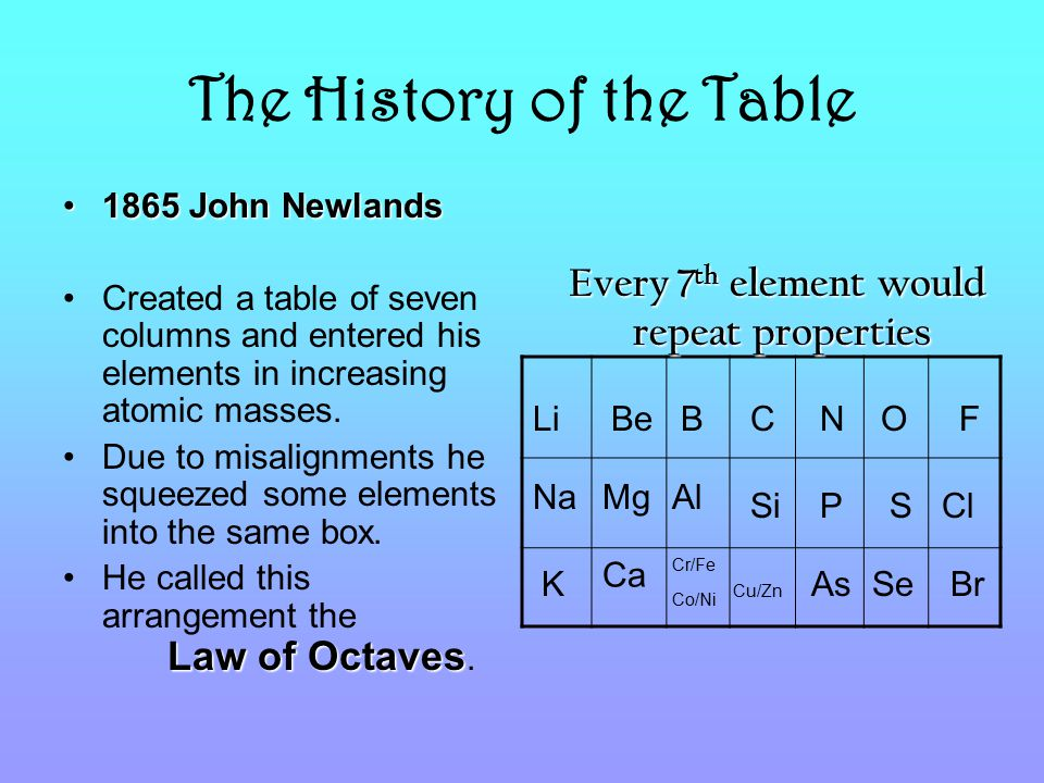 The History of the Table 1865 John Newlands1865 John Newlands Created a table of seven columns and entered his elements in increasing atomic masses.