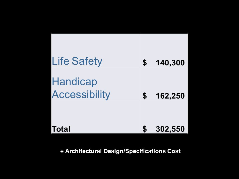 Life Safety $ 140,300 Handicap Accessibility $ 162,250 Total $ 302,550 + Architectural Design/Specifications Cost