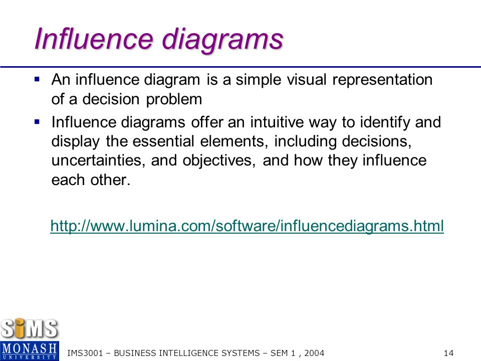 IMS3001 – BUSINESS INTELLIGENCE SYSTEMS – SEM 1, 2004 15 Influence Diagrams http://www.lumina.com/software/influencediagrams.html