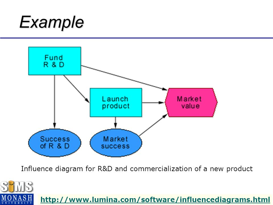 IMS3001 – BUSINESS INTELLIGENCE SYSTEMS – SEM 1, 2004 17 Example Influence diagram for R&D and commercialization of a new product http://www.lumina.com/software/influencediagrams.html