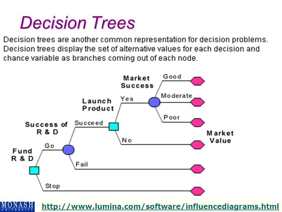 IMS3001 – BUSINESS INTELLIGENCE SYSTEMS – SEM 1, 2004 21 Example – TreePlan Render, B., Stair, R.