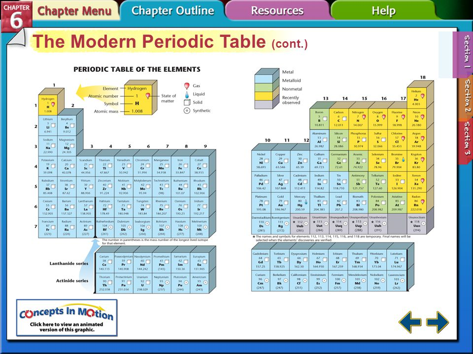 Section 6-1 The Modern Periodic Table (cont.) Metalloids have physical and chemical properties of both metals and non-metals, such as silicon and germanium.Metalloids Metalloids are located along the stair-step (green boxes).