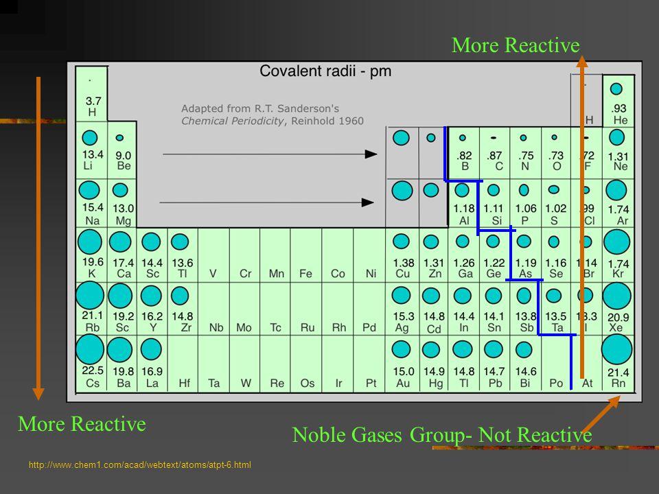 http://www.chem1.com/acad/webtext/atoms/atpt-6.html More Reactive Noble Gases Group- Not Reactive