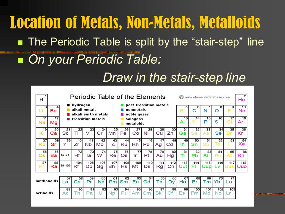 Location of Metals, Non-Metals, Metalloids, & Transition Elements Metals are located on the LEFT of the stair-step line Non-Metals are located on the RIGHT of the stair- step line Metalloids are located next to the stair-step line (B, Si, Ge, As, Sb, Te, At) Transition Elements are located in the SHORT columns On your Periodic Table: Write in Metals, Transition Elements, Metalloids, and Non-Metals on the top next to each section