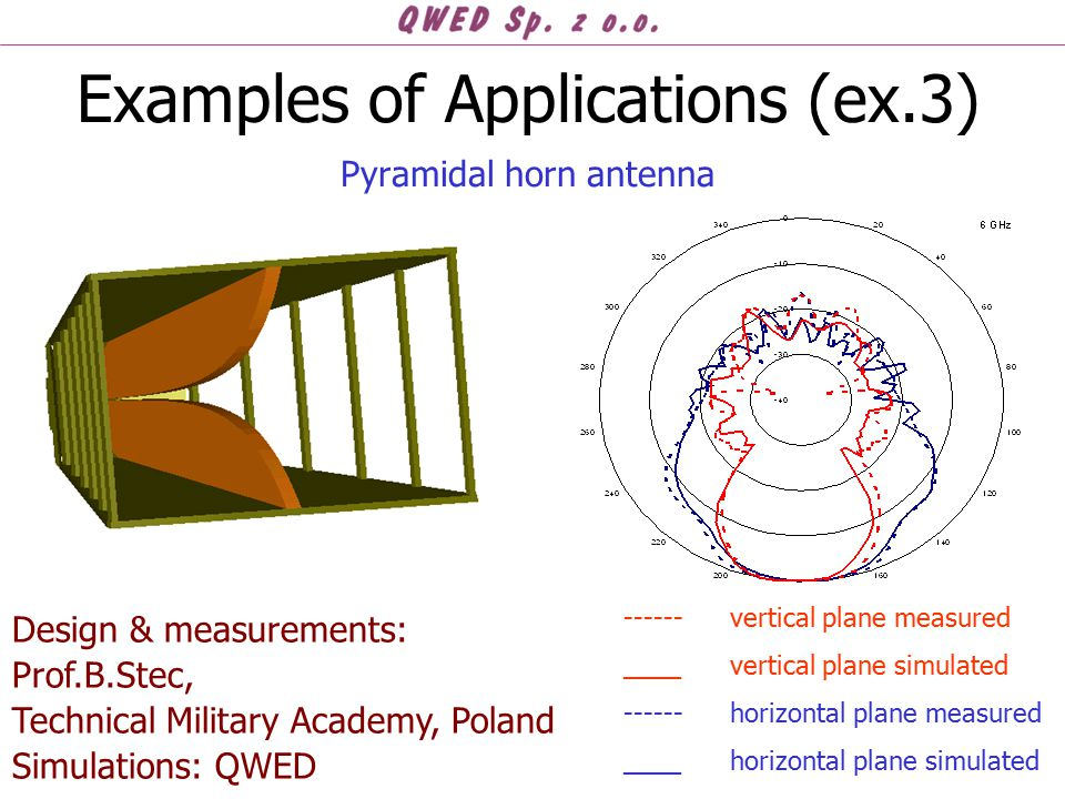 Examples of Applications (ex.3) Pyramidal horn antenna Design & measurements: Prof.B.Stec, Technical Military Academy, Poland Simulations: QWED ------ vertical plane measured ____vertical plane simulated ------ horizontal plane measured ____ horizontal plane simulated