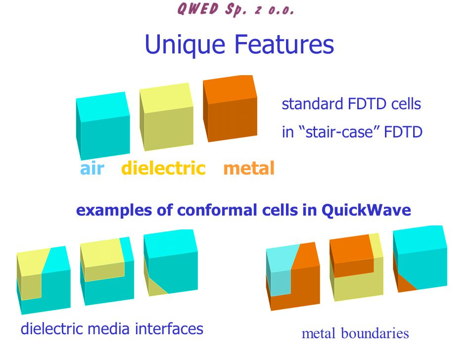 examples of conformal cells in QuickWave standard FDTD cells in stair-case FDTD air dielectric metal dielectric media interfaces metal boundaries Unique Features
