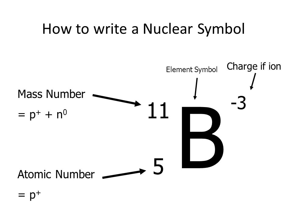 How to write a Nuclear Symbol B 11 5 Mass Number = p + + n 0 Atomic Number = p + Element Symbol -3 Charge if ion