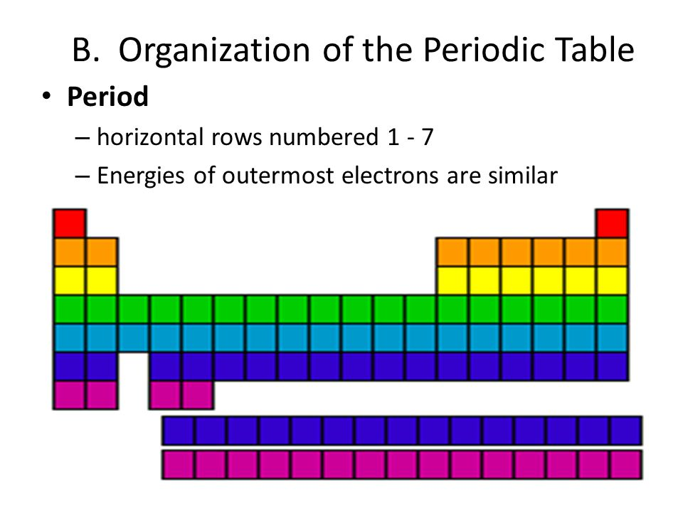 B. Organization of the Periodic Table Period – horizontal rows numbered 1 - 7 – Energies of outermost electrons are similar