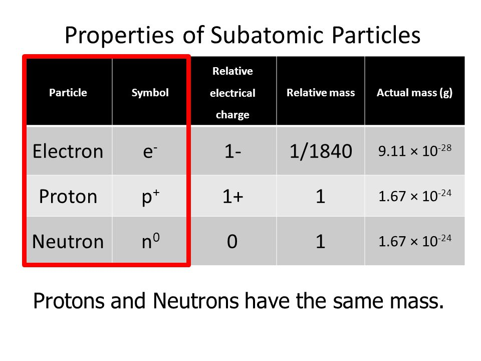 Properties of Subatomic Particles ParticleSymbol Relative electrical charge Relative massActual mass (g) Electrone-e- 1-1/1840 9.11 × 10 -28 Protonp+p