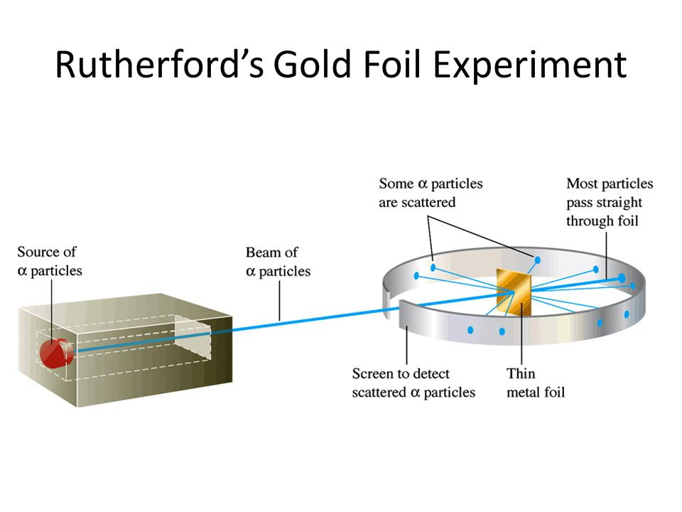 some particles (1/8000) bounced back from the foil this meant there must be a powerful force in the foil to hit particle back Predicted ResultsActual Results Rutherford's Gold Foil Experiment