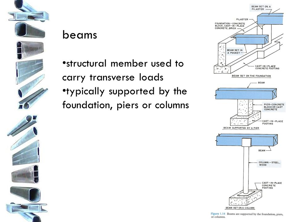 beams structural member used to carry transverse loads typically supported by the foundation, piers or columns