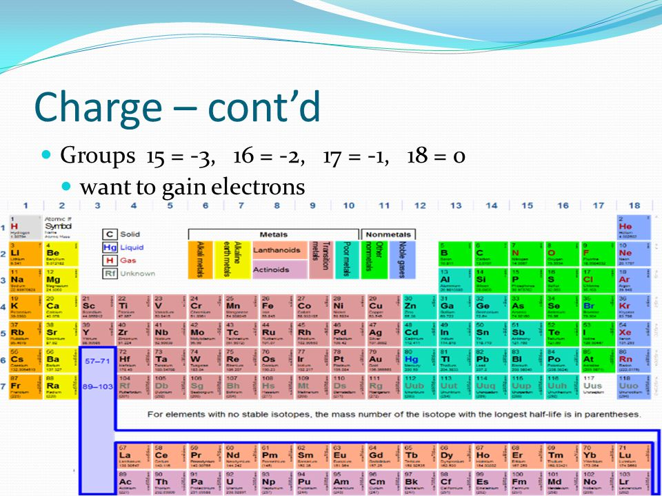 Charge – cont'd Groups 15 = -3, 16 = -2, 17 = -1, 18 = 0 want to gain electrons