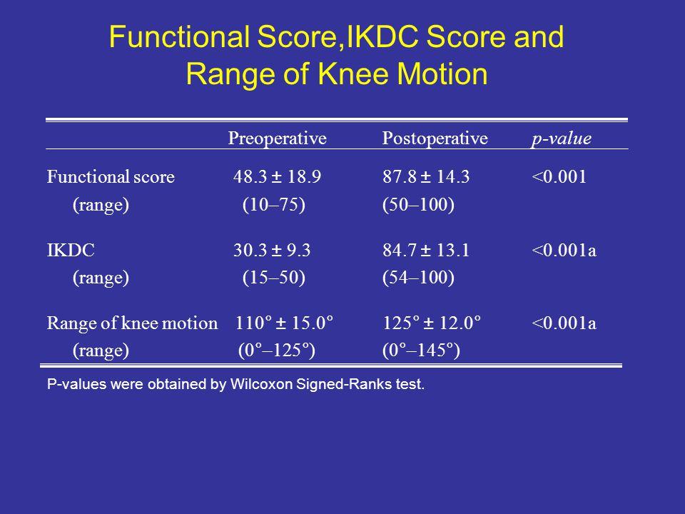 Functional Score,IKDC Score and Range of Knee Motion PreoperativePostoperative p-value Functional score 48.3 ± 18.9 87.8 ± 14.3 <0.001 (range) (10–75)