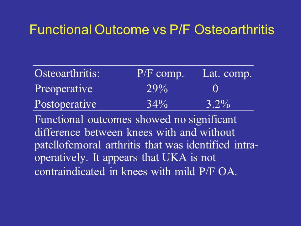 Functional Outcome vs P/F Osteoarthritis Osteoarthritis: P/F comp. Lat. comp. Preoperative 29% 0 Postoperative 34% 3.2% Functional outcomes showed no