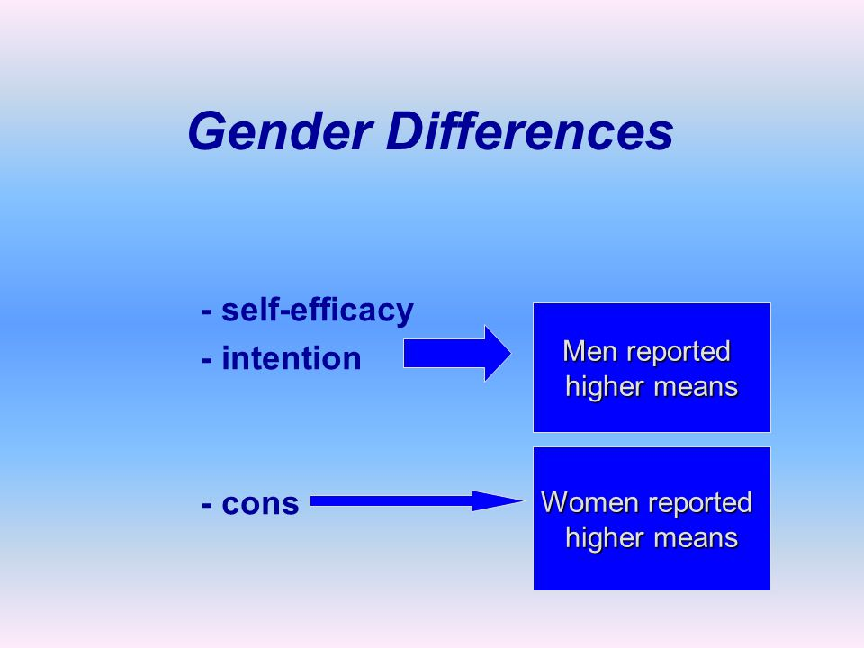 - self-efficacy - intention - cons Men reported higher means Women reported higher means Gender Differences