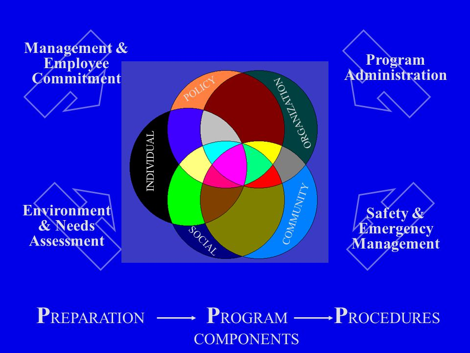 P REPARATION P ROGRAM COMPONENTS P ROCEDURES Management & Employee Commitment Environment & Needs Assessment Program Administration Safety & Emergency Management INDIVIDUAL COMMUNITY SOCIAL ORGANIZATION POLICY