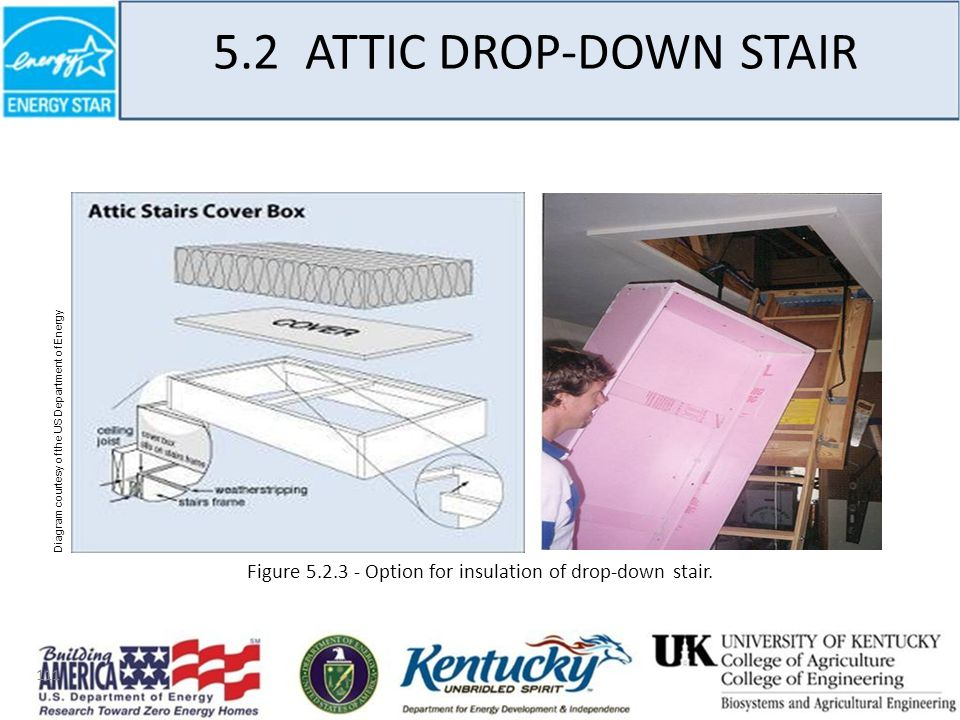 111 5.2 ATTIC DROP-DOWN STAIR Figure 5.2.3 - Option for insulation of drop-down stair.