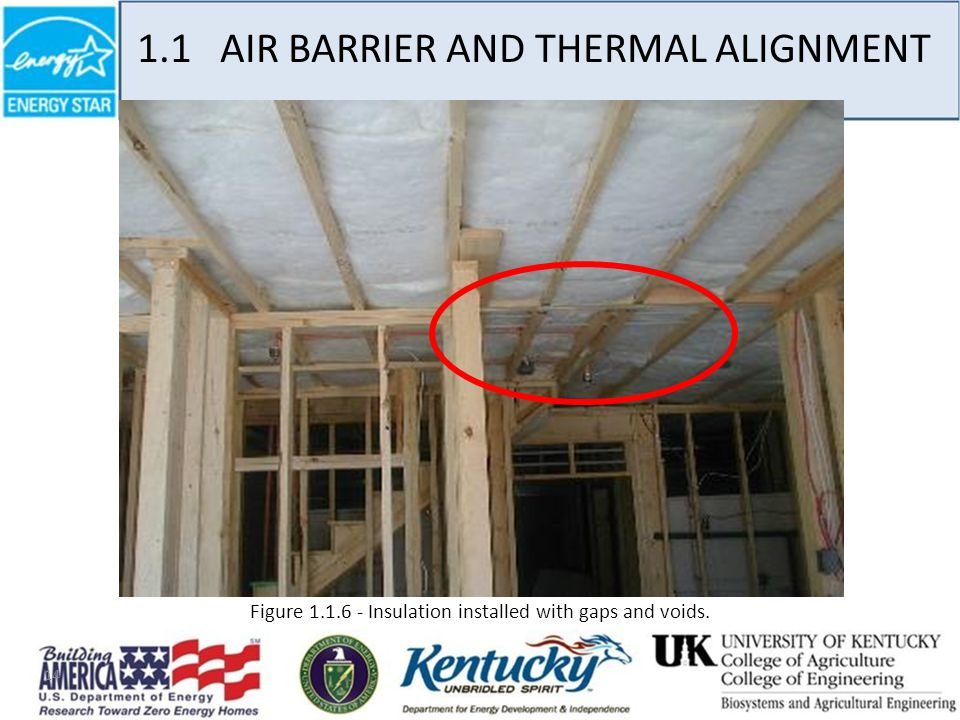 14 1.1 AIR BARRIER AND THERMAL ALIGNMENT Figure 1.1.6 - Insulation installed with gaps and voids.