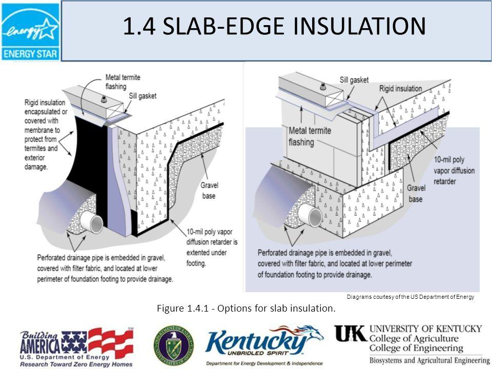 29 Figure 1.4.1 - Options for slab insulation.
