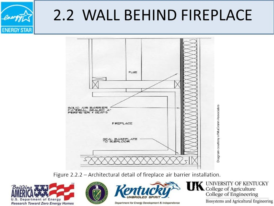 50 2.2 WALL BEHIND FIREPLACE Diagram courtesy of MaGrann Associates Figure 2.2.2 – Architectural detail of fireplace air barrier installation.