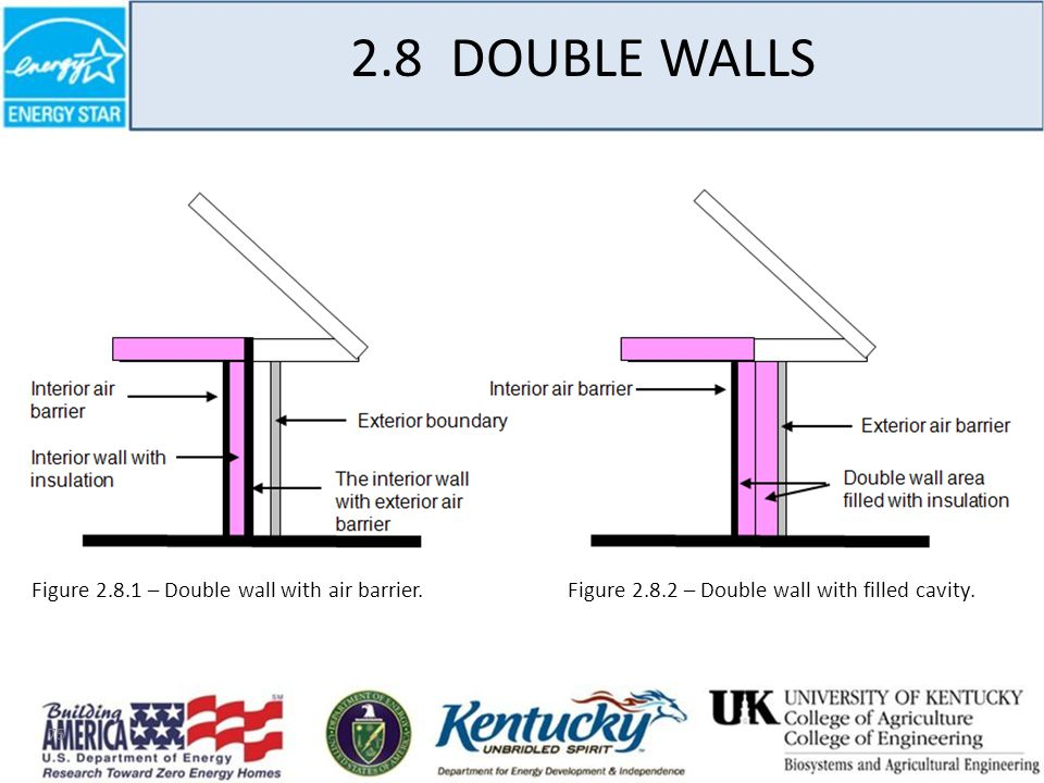 75 2.8 DOUBLE WALLS Figure 2.8.1 – Double wall with air barrier.