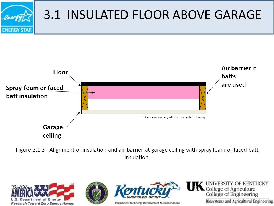 81 3.1 INSULATED FLOOR ABOVE GARAGE Figure 3.1.3 - Alignment of insulation and air barrier at garage ceiling with spray foam or faced batt insulation.