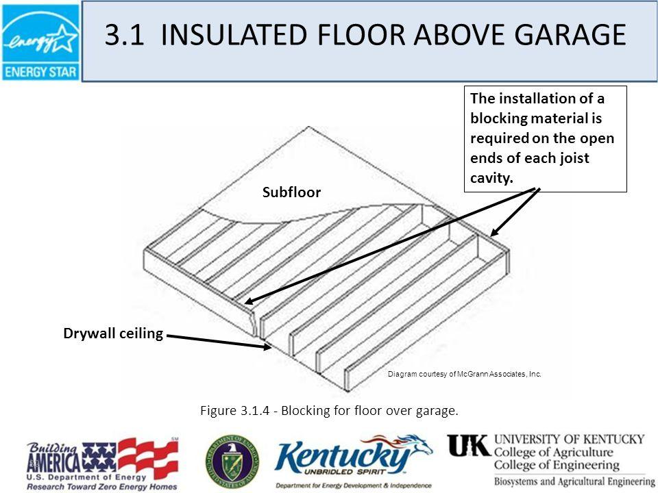 82 3.1 INSULATED FLOOR ABOVE GARAGE Figure 3.1.4 - Blocking for floor over garage.